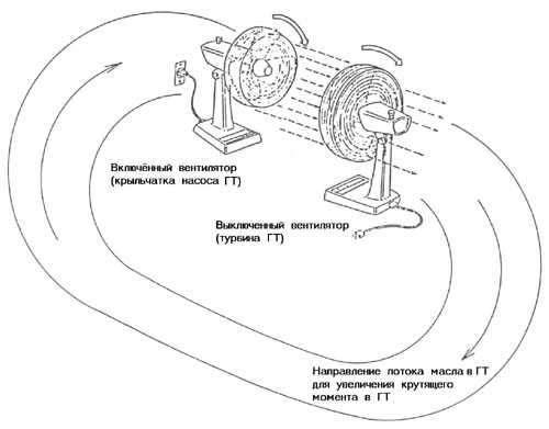 Рис. 3. Пример с вентиляторами