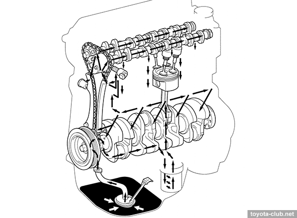 Toyota Engine Oil Diagram