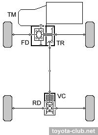 схема полного привода toyota rav 4