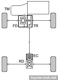 схема блокировки межосевого дифференциала toyota rav4 1996