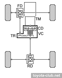 Схема привод прадо 120