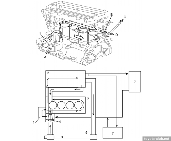 1 - water pump, 2 - cylinder head, 3 - cylinder block 4 - thermostat, 5 -  radiator, 6 - heater, 7 - throttle body. A - from radiator, B - to  radiator, ...
