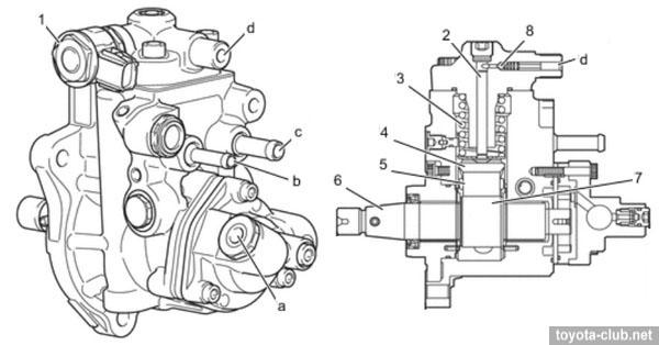 Toyota GD series diesel engines