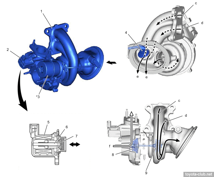 variable geometry turbocharger Modelling diesel engines with a variable-geometry turbocharger and exhaust gas recirculation by optimization of model parameters for.