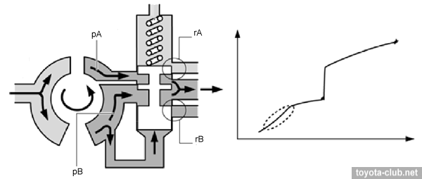 Variable discharge oil pump