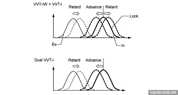 toyota variable valve timing  vvt