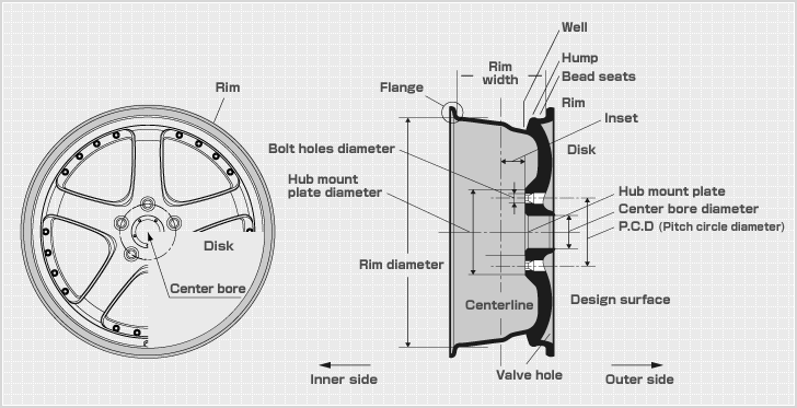 Useful Geometry Parallel Parking in addition Viewtopic further Bicycle Sizing further Wheels also Fit And Strong Day 2 Warm Up Exercises. on tire measurements diagram